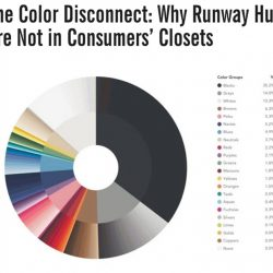 popular colors in closet 2016, clothing manufacturer, clothes design, dress design, fashion, design clothes, apparel design