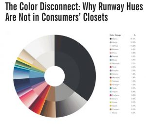 popular colors in closet 2016, clothing manufacturer, clothes design, dress design, fashion, design clothes, apparel design