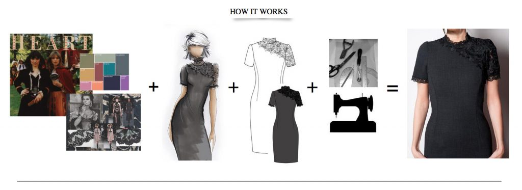 steps on how the design process works, fashion sketc, cad flat, patternmaking,sewing,photoshoot.
